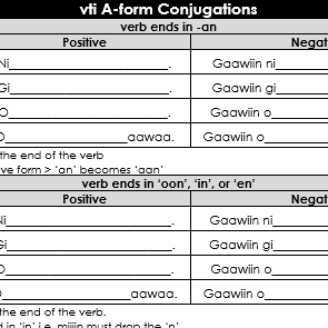 vti A-form Conjugations - Abbreviated