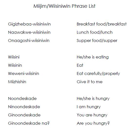 Miijim/Wiisiniwin Phrase List