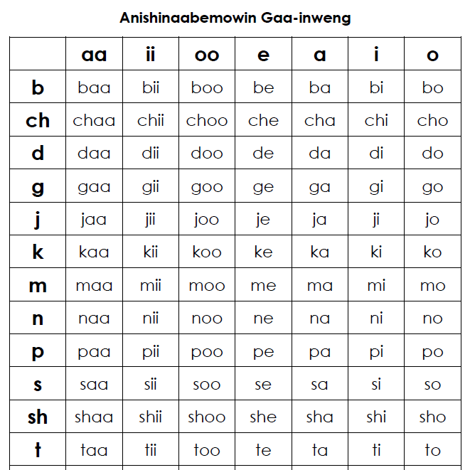 Anishinaabemowin Gaa-inweng - Sound Chart